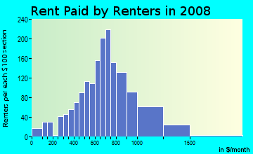 Rent paid by renters in 2009 in Concordia in Portland neighborhood in OR