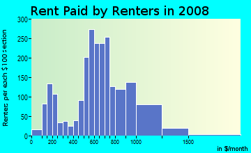 Rent paid by renters in 2009 in Rose City Park in Portland neighborhood in OR