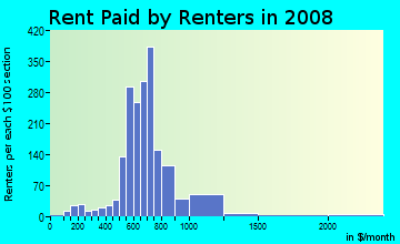 Rent paid by renters in 2009 in Mill Park in Portland neighborhood in OR