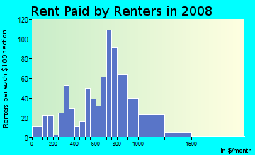 Rent paid by renters in 2009 in Vernon in Portland neighborhood in OR