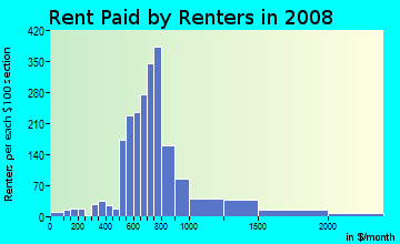 Rent paid by renters in 2009 in Sullivan's Gulch in Portland neighborhood in OR