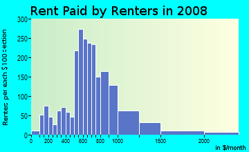 Rent paid by renters in 2009 in Northwest in Portland neighborhood in OR