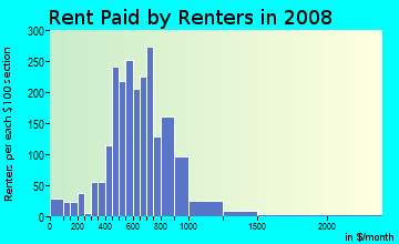 Rent paid by renters in 2009 in Parkrose in Portland neighborhood in OR