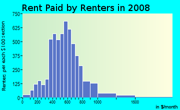 Rent paid by renters in 2009 in Jefferson Westside in Eugene neighborhood in OR