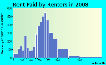 Rent paid by renters in 2009 in Kerns in Portland neighborhood in OR