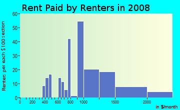 Rent paid by renters in 2009 in Hayden Island in Portland neighborhood in OR