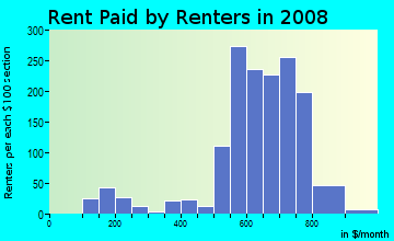Rent paid by renters in 2009 in Glenfair in Portland neighborhood in OR