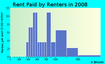 Rent paid by renters in 2009 in Bridgeton in Portland neighborhood in OR