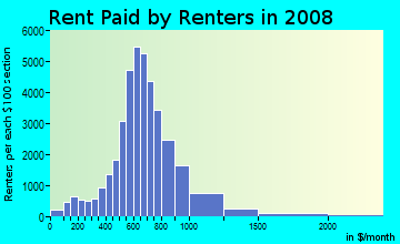 Rent paid by renters in 2009 in Southeast Portland in Portland neighborhood in OR