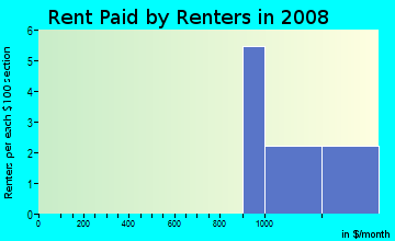 Rent paid by renters in 2009 in Ardenwald-Woodstock in Portland neighborhood in OR