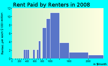 Rent paid by renters in 2009 in Arnold Creek in Portland neighborhood in OR