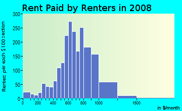 Rent paid by renters in 2009 in Brentwood in Portland neighborhood in OR