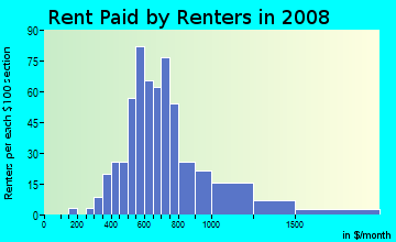 Rent paid by renters in 2009 in Clinton in Portland neighborhood in OR