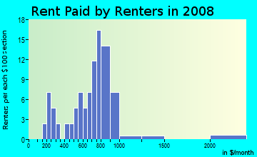 Rent paid by renters in 2009 in Pennypack Park in Philadelphia neighborhood in PA