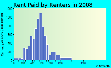 Rent paid by renters in 2009 in Point Breeze in Philadelphia neighborhood in PA