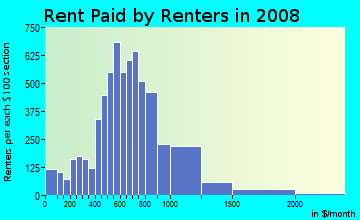 Rent paid by renters in 2009 in Pennsport in Philadelphia neighborhood in PA