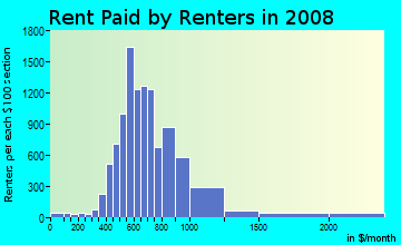 Rent paid by renters in 2009 in University City in Philadelphia neighborhood in PA