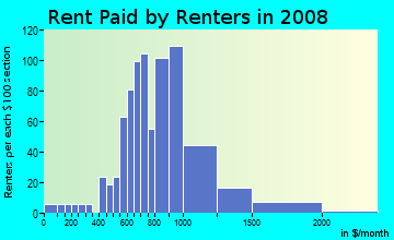 Rent paid by renters in 2009 in Antique Row in Philadelphia neighborhood in PA