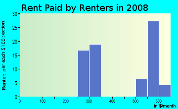 Rent paid by renters in 2009 in Parkway Museums in Philadelphia neighborhood in PA