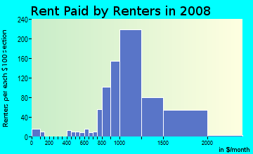 Rent paid by renters in 2009 in Old City Lounge District in Philadelphia neighborhood in PA