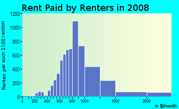 Rent paid by renters in 2009 in Roxborough in Philadelphia neighborhood in PA