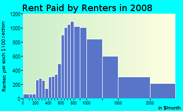 Rent paid by renters in 2009 in South Street in Philadelphia neighborhood in PA