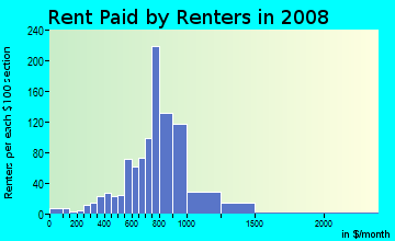 Rent paid by renters in 2009 in College Hill in Easton neighborhood in PA