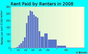 Rent paid by renters in 2009 in Morningside in Pittsburgh neighborhood in PA