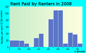 Rent paid by renters in 2009 in Homewood West in Pittsburgh neighborhood in PA