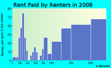 Rent paid by renters in 2009 in Golden Triangle in Beverly Hills neighborhood in CA