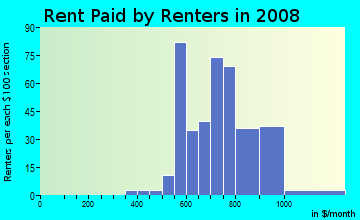Rent paid by renters in 2009 in Regent Square in Pittsburgh neighborhood in PA