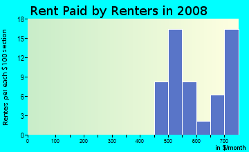 Rent paid by renters in 2009 in Bon Air in Pittsburgh neighborhood in PA