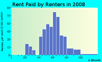 Rent paid by renters in 2009 in Overbrook in Pittsburgh neighborhood in PA