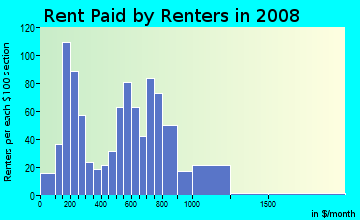 Rent paid by renters in 2009 in Academy Hill in Chester neighborhood in PA