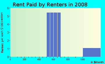 Rent paid by renters in 2009 in Chatham Estates in Chester neighborhood in PA