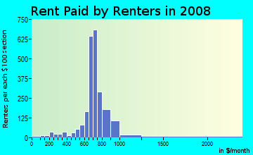 Rent paid by renters in 2009 in Beverly Hills in Upper Darby neighborhood in PA