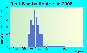 Rent paid by renters in 2009 in Pilgrim Gardens in Drexel Hill neighborhood in PA