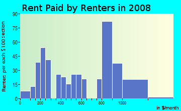 Rent paid by renters in 2009 in Birch Valley in Levittown neighborhood in PA
