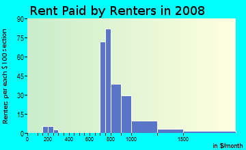 Rent paid by renters in 2009 in Twin Oaks in Levittown neighborhood in PA