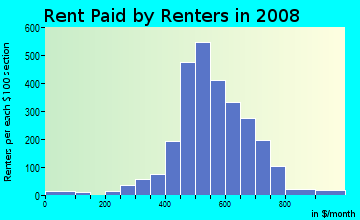 Rent paid by renters in 2009 in Queen Anne Historic District in Reading neighborhood in PA