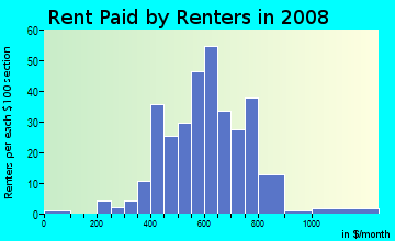 Rent paid by renters in 2009 in Millmont in Reading neighborhood in PA