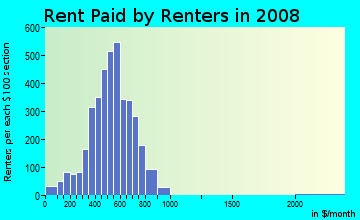 Rent paid by renters in 2009 in Outlet District in Reading neighborhood in PA