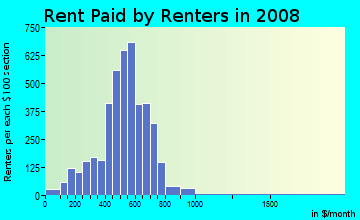 Rent paid by renters in 2009 in North Riverside in Reading neighborhood in PA