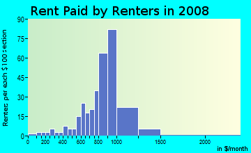 Rent paid by renters in 2009 in Mickleys in Whitehall neighborhood in PA