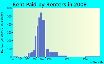 Rent paid by renters in 2009 in Morrell Park in Philadelphia neighborhood in PA