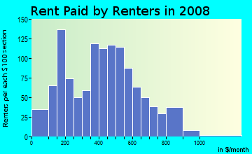 Rent paid by renters in 2009 in Olde Kensington in Philadelphia neighborhood in PA