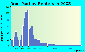 Rent paid by renters in 2009 in Hawthorne in Philadelphia neighborhood in PA