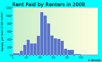 Rent paid by renters in 2009 in Nicetown-Tioga in Philadelphia neighborhood in PA