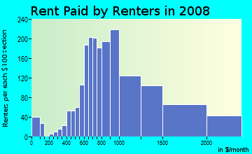 Rent paid by renters in 2009 in Franklintown in Philadelphia neighborhood in PA