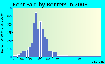 Rent paid by renters in 2009 in Squirrel Hill in Philadelphia neighborhood in PA